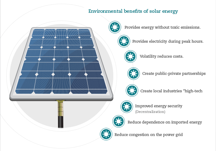 benifit of solar panle Possible purchase schemes for residential solar panels following the presentation of background information, we examine the methodology, assumptions, and findings of the cost-benefit analysis the cost-benefit analysis results reveal that cash upfront is.